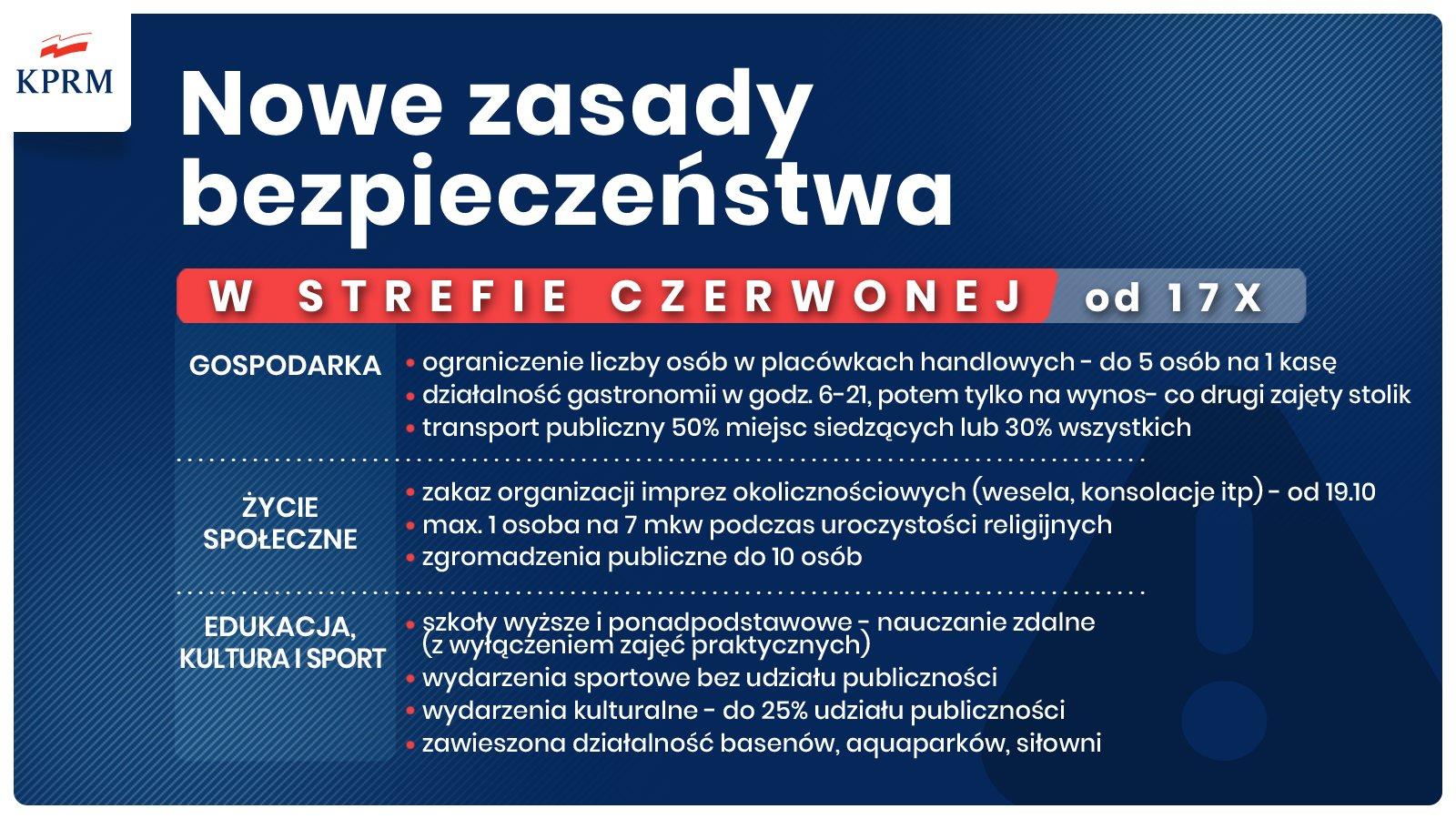 Nowe zasady bezpieczeństwa w strefie czerwonej od 17.10.2020
