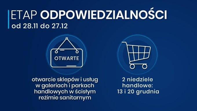 Etap odpowiedzialnosci od 28.11. do 27.12 otwarcie sklepów i usług w scisłym reżimie sanitarnym. Dwie niedziele handlowe: 13 i 20 grudnia