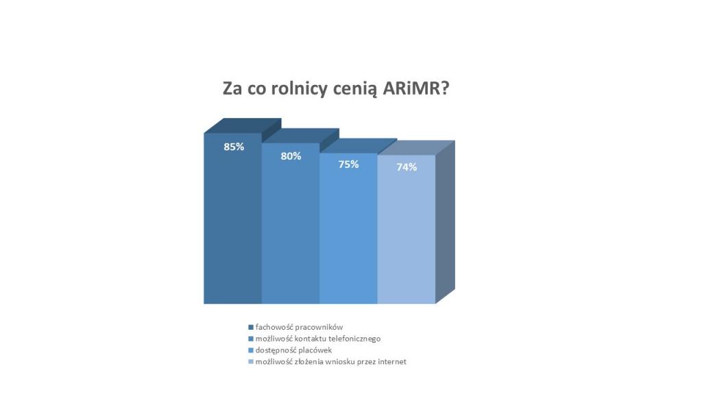 Wykres - Za co rolnicy cenią ARiMR?